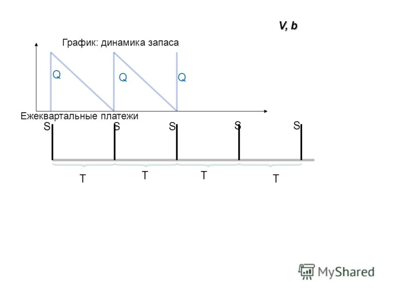 T TT T SSS SS Q QQ V, b График: динамика запаса Ежеквартальные платежи