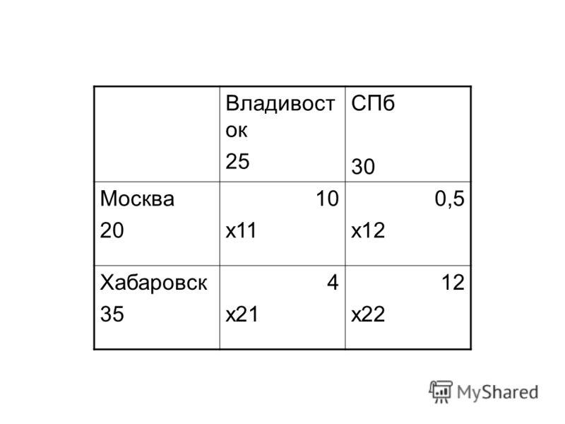 Владивост ок 25 СПб 30 Москва 20 10 x11 0,5 x12 Хабаровск 35 4 x21 12 x22
