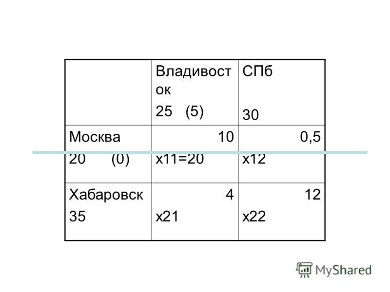 Владивост ок 25 (5) СПб 30 Москва 20 (0) 10 x11=20 0,5 x12 Хабаровск 35 4 x21 12 x22