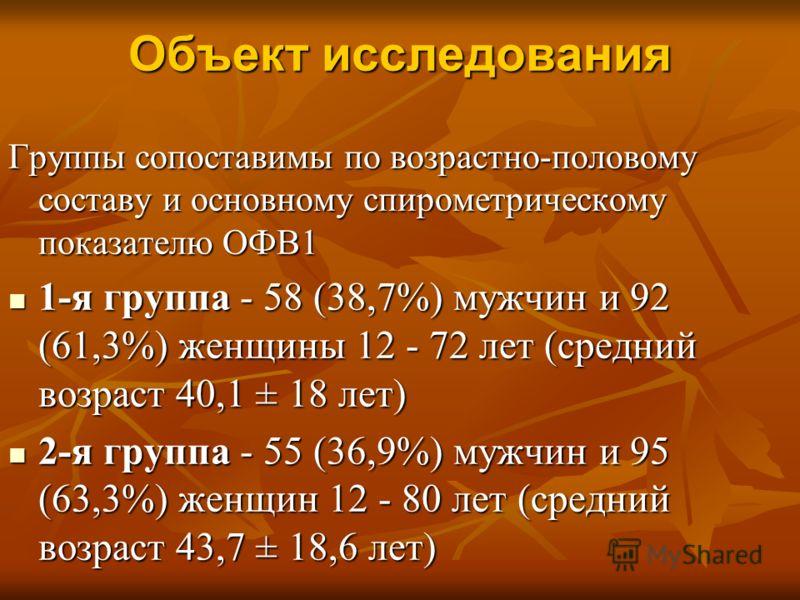 Объект исследования Группы сопоставимы по возрастно-половому составу и основному спирометрическому показателю ОФВ1 1-я группа - 58 (38,7%) мужчин и 92 (61,3%) женщины 12 - 72 лет (средний возраст 40,1 ± 18 лет) 1-я группа - 58 (38,7%) мужчин и 92 (61