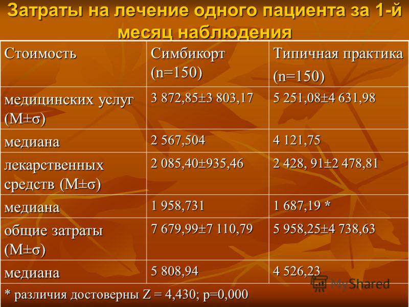 Затраты на лечение одного пациента за 1-й месяц наблюдения Стоимость Симбикорт (n=150) Типичная практика (n=150) медицинских услуг (M±σ) 3 872,85 3 803,17 5 251,08 4 631,98 медиана2 567,504 4 121,75 лекарственных средств (M±σ) 2 085,40 935,46 2 428,