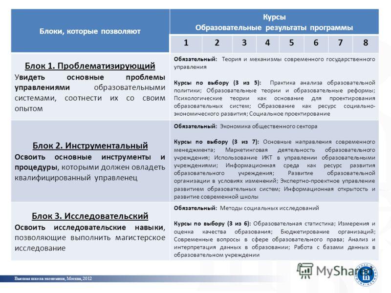 Высшая школа экономики, Москва, 2012 Традиционный (англо-саксонский) способ обеспечения результата – спецификация фото Блоки, которые позволяют Курсы Образовательные результаты программы 12345678 Блок 1. Проблематизирующий Увидеть основные проблемы у