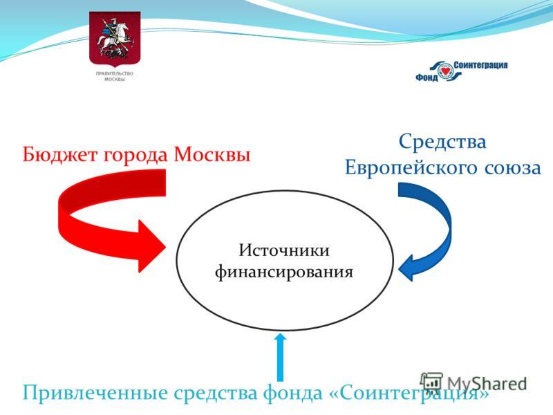 Бюджет города Москвы Средства Европейского союза Привлеченные средства фонда «Соинтеграция» Источники финансирования
