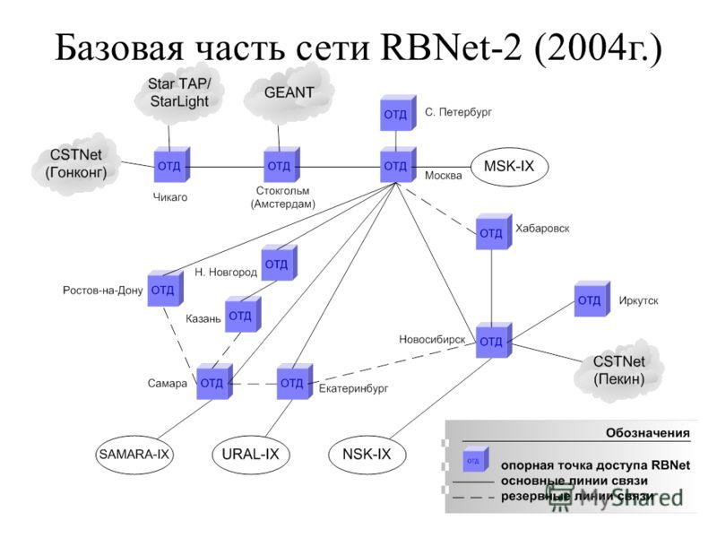 Базовая часть сети RBNet-2 (2004г.)