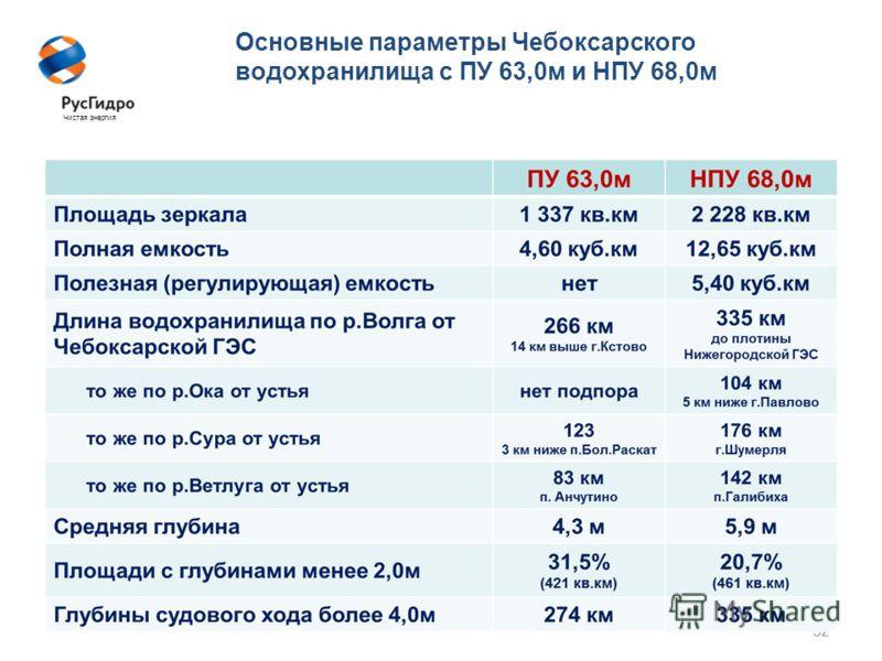 32 Основные параметры Чебоксарского водохранилища с ПУ 63,0м и НПУ 68,0м Чистая энергия