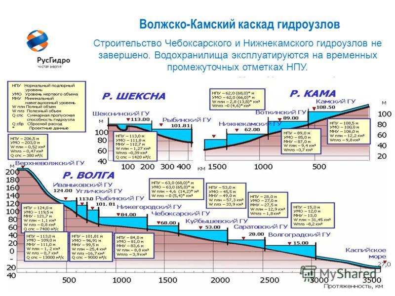 6 Волжско-Камский каскад гидроузлов Чистая энергия Строительство Чебоксарского и Нижнекамского гидроузлов не завершено. Водохранилища эксплуатируются на временных промежуточных отметках НПУ.