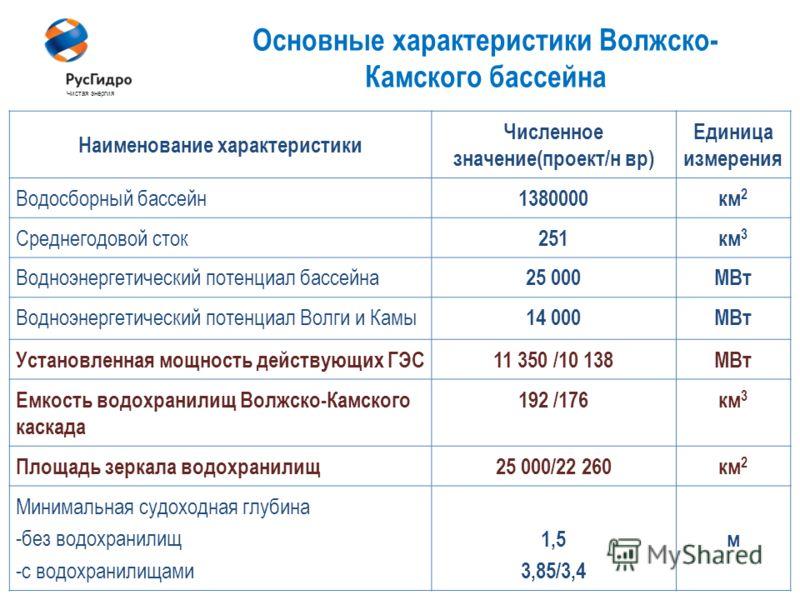4 Чистая энергия Основные характеристики Волжско- Камского бассейна Наименование характеристики Численное значение(проект/н вр) Единица измерения Водосборный бассейн 1380000км 2 Среднегодовой сток 251км 3 Водноэнергетический потенциал бассейна 25 000