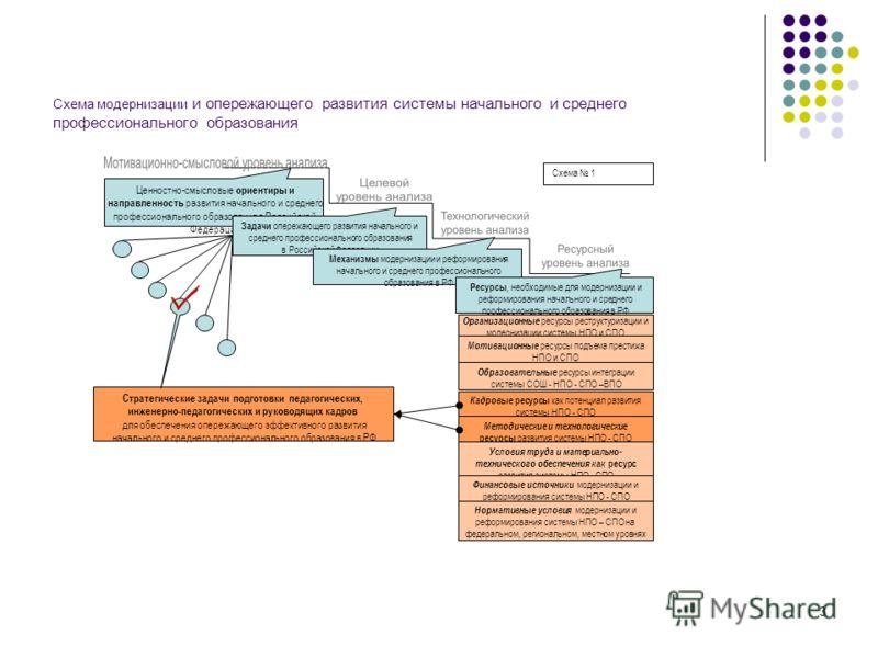 3 Схема модернизации и