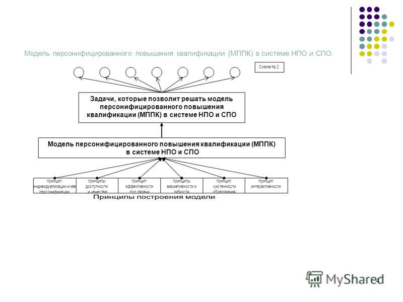 4 Модель персонифицированного повышения квалификации (МППК) в системе НПО и СПО. принципы доступности и качества принцип эффективности под задачи принцип индивидуализации и/или персонификации принципы вариативности и гибкости Модель персонифицированн