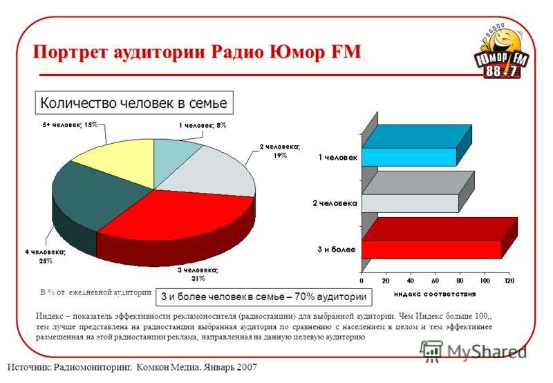Количество человек в семье В % от ежедневной аудитории Портрет аудитории Радио Юмор FM Индекс – показатель эффективности рекламоносителя (радиостанции) для выбранной аудитории. Чем Индекс больше 100,, тем лучше представлена на радиостанции выбранная