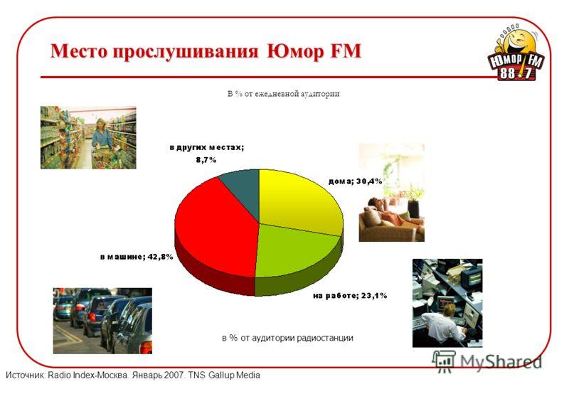 Место прослушивания Юмор FM в % от аудитории радиостанции Источник: Radio Index-Москва. Январь 2007. TNS Gallup Media В % от ежедневной аудитории