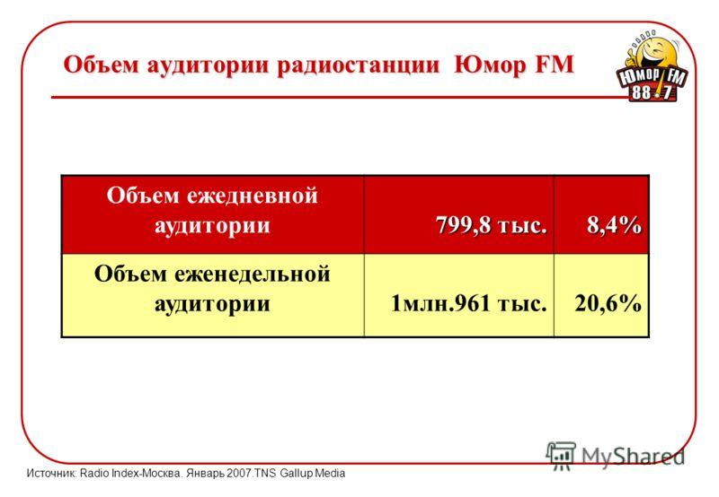 Объем аудитории радиостанции Юмор FM Объем ежедневной аудитории 799,8 тыс. 8,4% Объем еженедельной аудитории1млн.961 тыс.20,6% Источник: Radio Index-Москва. Январь 2007.TNS Gallup Media