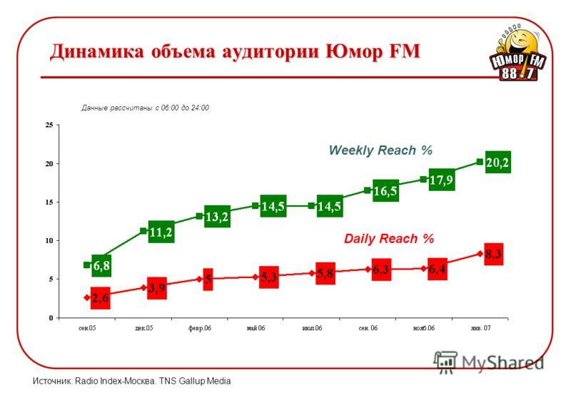 Динамика объема аудитории Юмор FM Данные рассчитаны с 06:00 до 24:00 Weekly Reach % Daily Reach % Источник: Radio Index-Москва. TNS Gallup Media