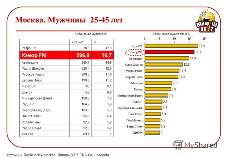 Москва. Мужчины 25-45 лет Ежедневная аудитория Источник: Radio Index-Москва. Январь 2007. TNS Gallup Media Ежедневная аудитория в % Тыс. чел.% Ретро FM318,517,9 Юмор FM296,916,7 Авторадио265,714,9 Радио Шансон228,412,8 Русское Радио206,511,6 Европа П