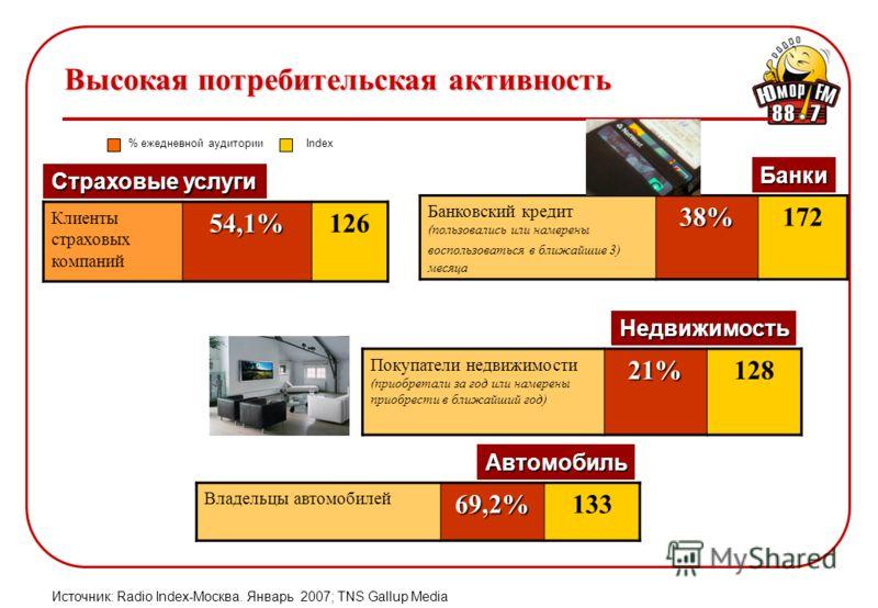 Клиенты страховых компаний54,1%126 Банковский кредит (пользовались или намерены воспользоваться в ближайшие 3) месяца38%172 Покупатели недвижимости (приобретали за год или намерены приобрести в ближайший год)21%128 Источник: Radio Index-Москва. Январ
