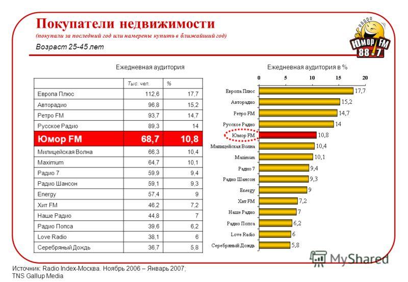 Ежедневная аудитория в %Ежедневная аудитория Покупатели недвижимости (покупали за последний год или намерены купить в ближайший год) Источник: Radio Index-Москва. Ноябрь 2006 – Январь 2007; TNS Gallup Media Возраст 25-45 лет Тыс. чел.% Европа Плюс112