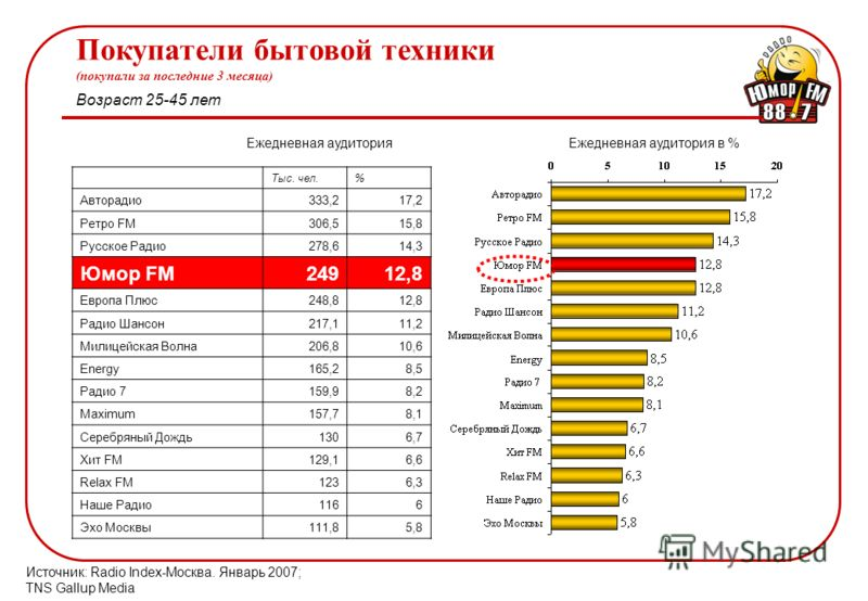 Ежедневная аудитория в %Ежедневная аудитория Покупатели бытовой техники (покупали за последние 3 месяца) Источник: Radio Index-Москва. Январь 2007; TNS Gallup Media Возраст 25-45 лет Тыс. чел.% Авторадио333,217,2 Ретро FM306,515,8 Русское Радио278,61
