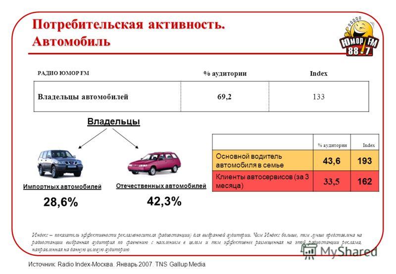 Потребительская активность. Автомобиль РАДИО ЮМОР FM % аудиторииIndex Владельцы автомобилей69,2133 % аудиторииIndex Основной водитель автомобиля в семье 43,6193 Клиенты автосервисов (за 3 месяца) 33,5 162 Импортных автомобилей Отечественных автомобил