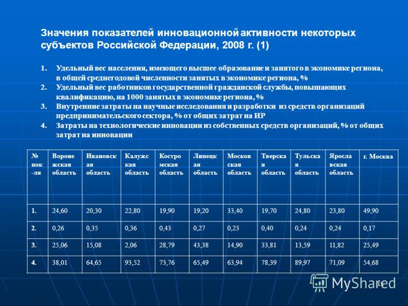 15 Значения показателей инновационной активности некоторых субъектов Российской Федерации, 2008 г. (1) 1.Удельный вес населения, имеющего высшее образование и занятого в экономике региона, в общей среднегодовой численности занятых в экономике региона