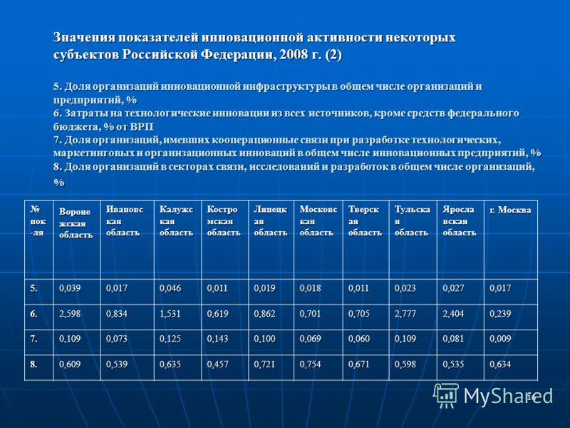 16 Значения показателей инновационной активности некоторых субъектов Российской Федерации, 2008 г. (2) 5. Доля организаций инновационной инфраструктуры в общем числе организаций и предприятий, % 6. Затраты на технологические инновации из всех источни