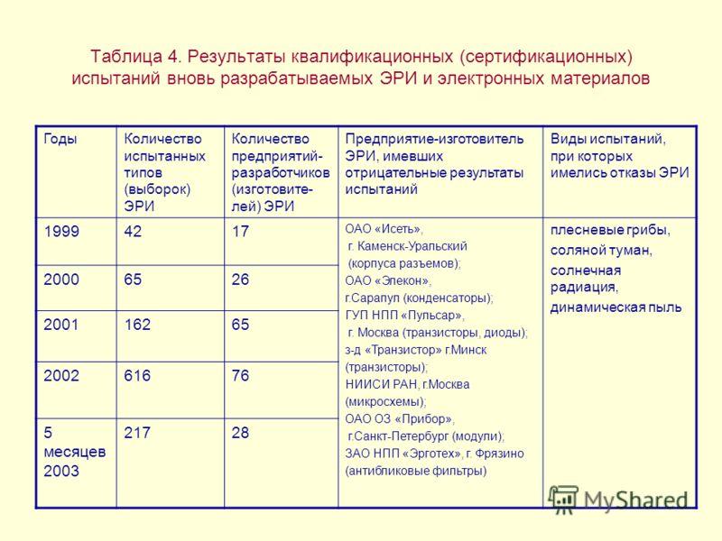 Таблица 4. Результаты квалификационных (сертификационных) испытаний вновь разрабатываемых ЭРИ и электронных материалов ГодыКоличество испытанных типов (выборок) ЭРИ Количество предприятий- разработчиков (изготовите- лей) ЭРИ Предприятие-изготовитель
