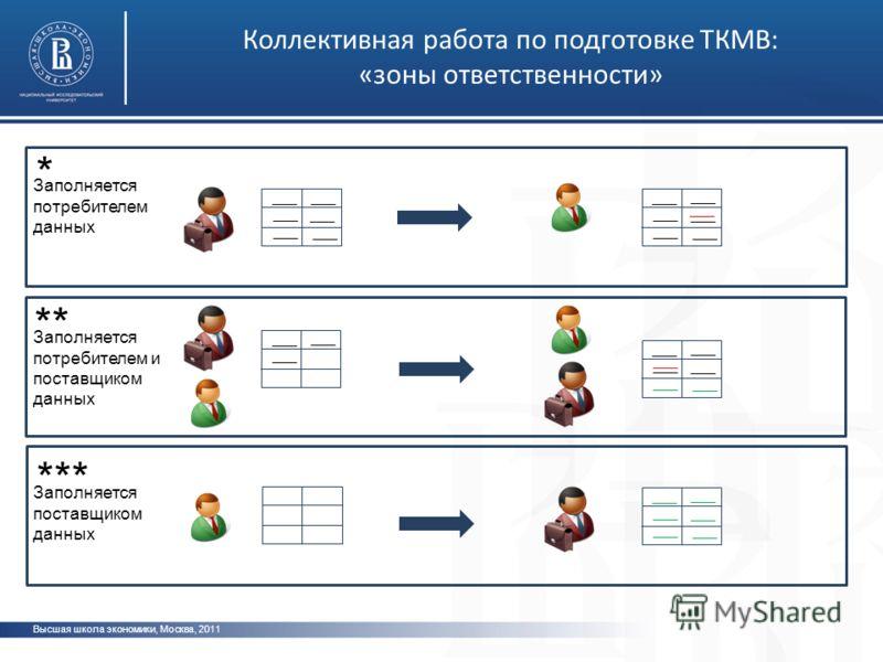 Высшая школа экономики, Москва, 2011 Коллективная работа по подготовке ТКМВ: «зоны ответственности» * ** *** ___ Заполняется потребителем данных Заполняется потребителем и поставщиком данных Заполняется поставщиком данных