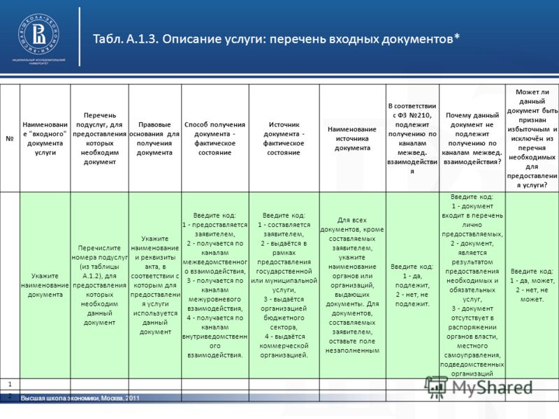 Высшая школа экономики, Москва, 2011 Табл. А.1.3. Описание услуги: перечень входных документов* Наименовани е