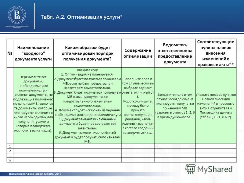 Высшая школа экономики, Москва, 2011 Табл. А.2. Оптимизация услуги* Наименование