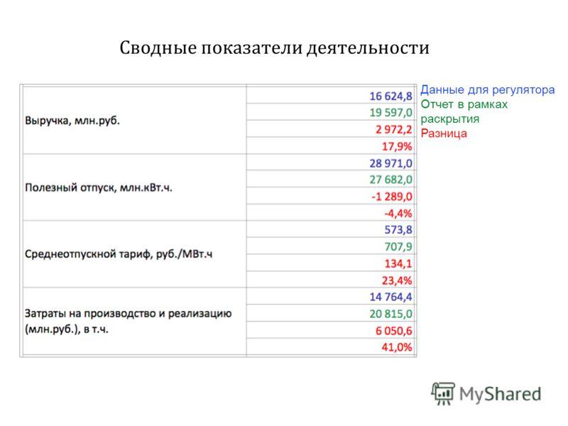 Сводные показатели деятельности Данные для регулятора Отчет в рамках раскрытия Разница