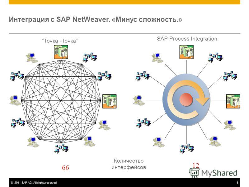 ©2011 SAP AG. All rights reserved.6 Точка -Точка SAP Process Integration 136 234681012 15284566 Интеграция с SAP NetWeaver. «Минус сложность.» Количество интерфейсов