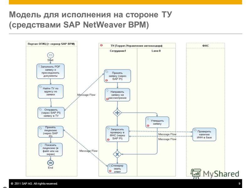 ©2011 SAP AG. All rights reserved.9 Модель для исполнения на стороне ТУ (средствами SAP NetWeaver BPM) © SAP 2009 / Ilya Leontiev / Moscow, SAP CIS / Page 9