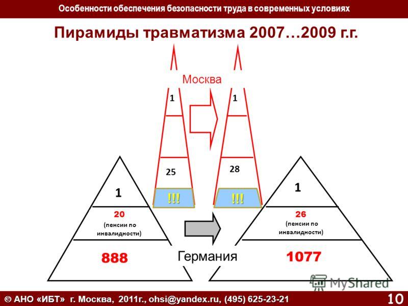 АНО «ИБТ» г. Москва, 2011г., ohsi@yandex.ru, (495) 625-23-21 АНО «ИБТ» г. Москва, 2011г., ohsi@yandex.ru, (495) 625-23-21 10 1 1 20 (пенсии по инвалидности) 888 1077 26 (пенсии по инвалидности) Пирамиды травматизма 2007…2009 г.г. Германия 11 25 28 Мо