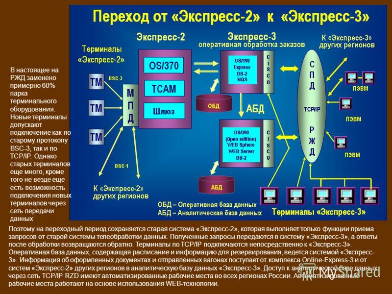 Поэтому на переходный период сохраняется старая система «Экспресс-2», которая выполняет только функции приема запросов от старой системы телеобработки данных. Полученные запросы передаются в систему «Экспресс-3», а ответы после обработки возвращаются