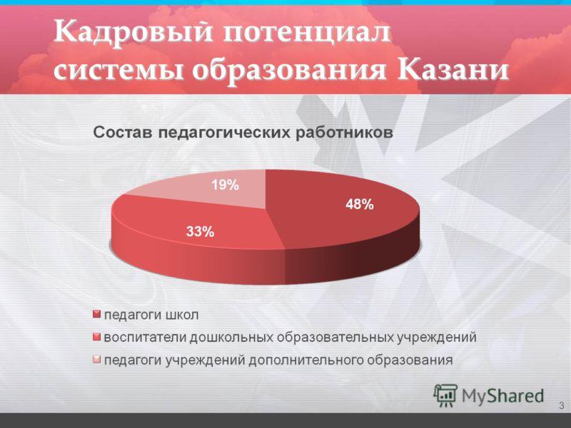 Кадровый потенциал системы образования Казани 3