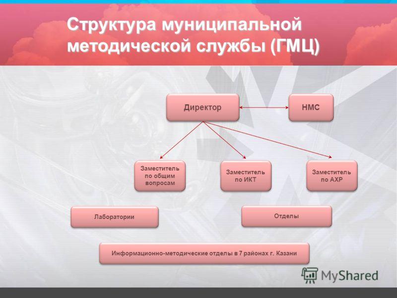 Структура муниципальной методической службы (ГМЦ) Директор Заместитель по общим вопросам Заместитель по ИКТ Заместитель по АХР Лаборатории Отделы НМС Информационно-методические отделы в 7 районах г. Казани