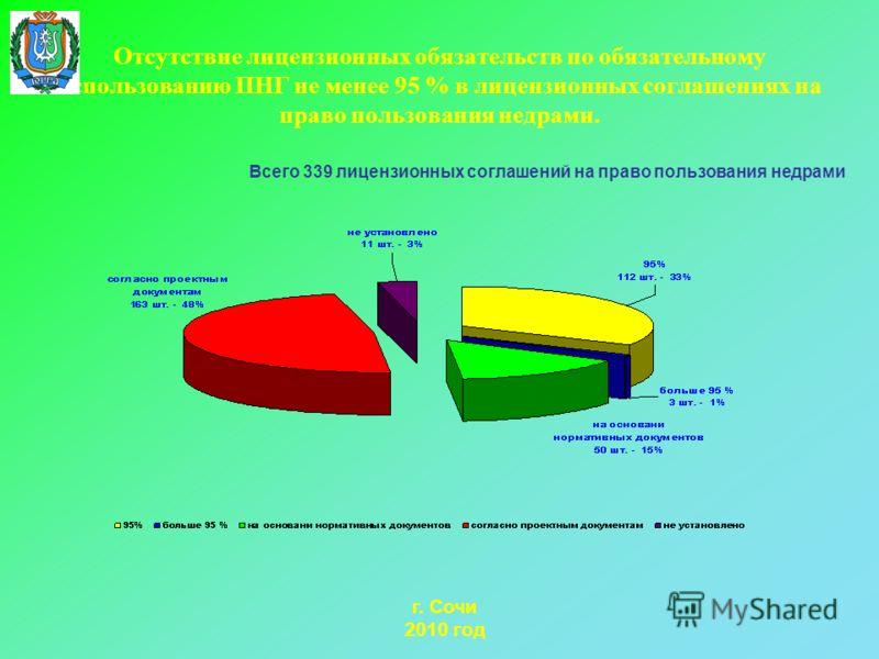 Отсутствие лицензионных обязательств по обязательному использованию ПНГ не менее 95 % в лицензионных соглашениях на право пользования недрами. г. Сочи 2010 год Всего 339 лицензионных соглашений на право пользования недрами
