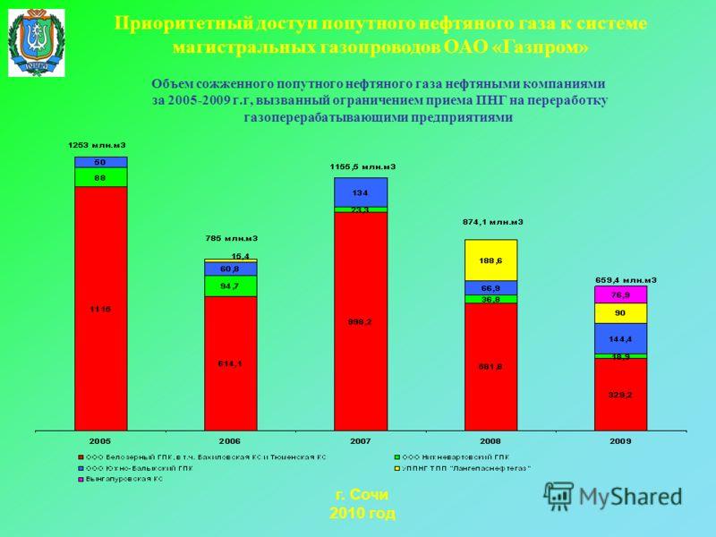 Объем сожженного попутного нефтяного газа нефтяными компаниями за 2005-2009 г.г, вызванный ограничением приема ПНГ на переработку газоперерабатывающими предприятиями г. Сочи 2010 год Приоритетный доступ попутного нефтяного газа к системе магистральны