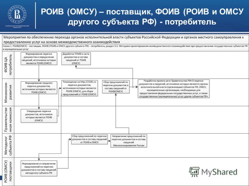 Формирование таблиц межведомственного взаимодействия Высшая школа экономики, Москва, 2012 15
