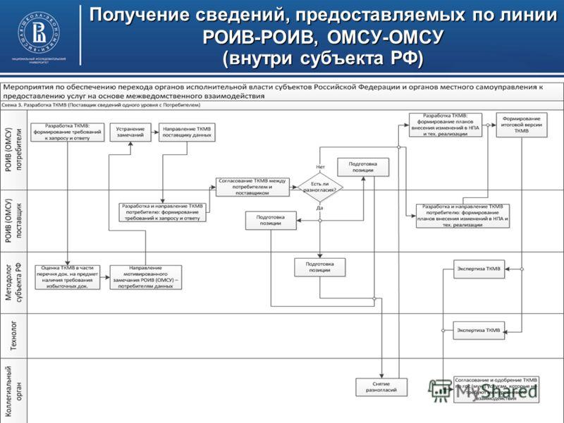 РОИВ (ОМСУ) – поставщик, ФОИВ (РОИВ и ОМСУ другого субъекта РФ) - потребитель