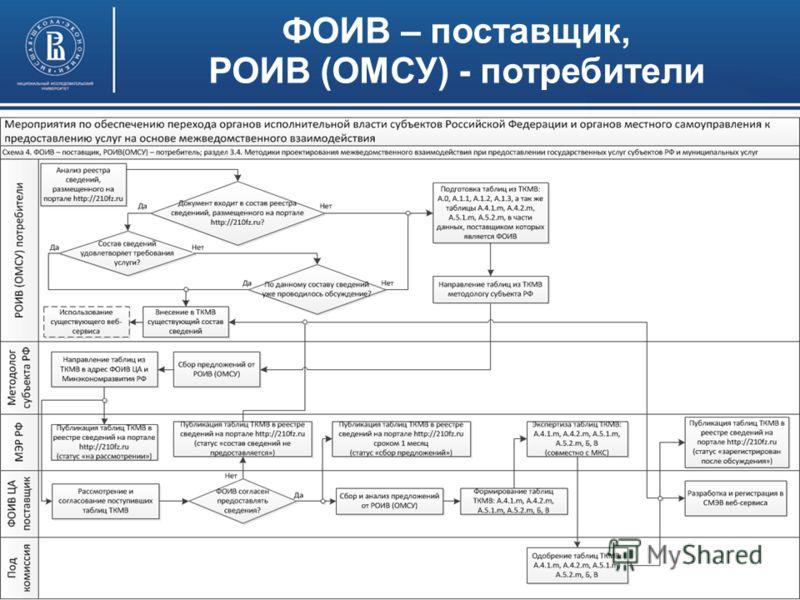 Получение сведений, предоставляемых по линии РОИВ-РОИВ, ОМСУ-ОМСУ (внутри субъекта РФ)