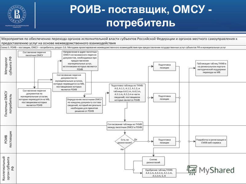 ФОИВ – поставщик, РОИВ (ОМСУ) - потребители