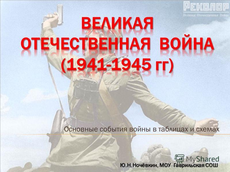 Основные события войны в таблицах и схемах Ю.Н.Ночёвкин, МОУ Гаврильская СОШ