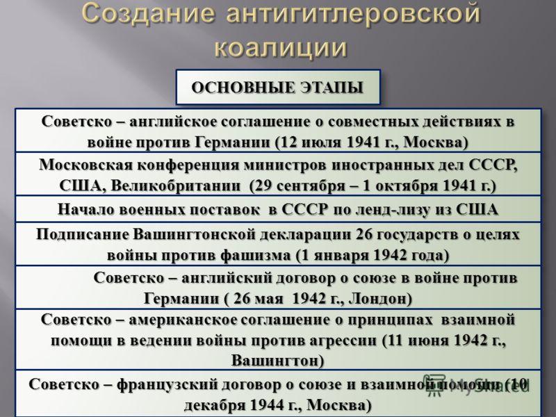 ОСНОВНЫЕ ЭТАПЫ Советско – английское соглашение о совместных действиях в войне против Германии (12 июля 1941 г., Москва) Московская конференция министров иностранных дел СССР, США, Великобритании (29 сентября – 1 октября 1941 г.) Начало военных поста