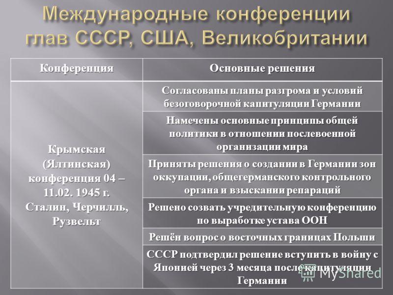 Конференция Основные решения Крымская ( Ялтинская ) конференция 04 – 11.02. 1945 г. Сталин, Черчилль, Рузвельт Согласованы планы разгрома и условий безоговорочной капитуляции Германии Намечены основные принципы общей политики в отношении послевоенной
