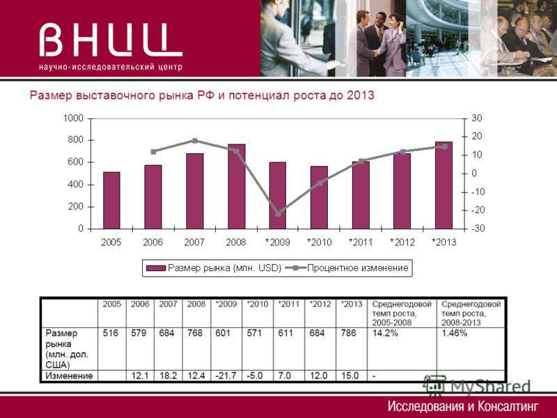 Размер выставочного рынка РФ и потенциал роста до 2013