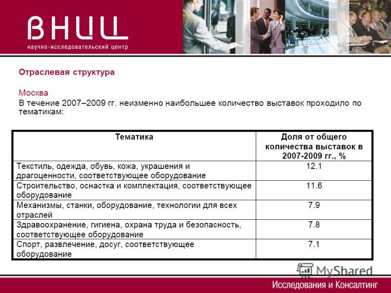 Отраслевая структура Москва В течение 2007–2009 гг. неизменно наибольшее количество выставок проходило по тематикам: