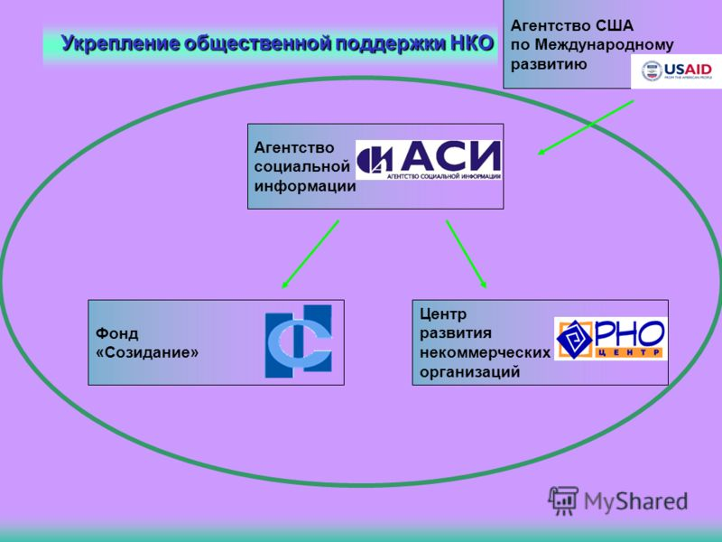 Укрепление общественной поддержки НКО Агентство социальной информации Центр развития некоммерческих организаций Фонд «Созидание» Агентство США по Международному развитию