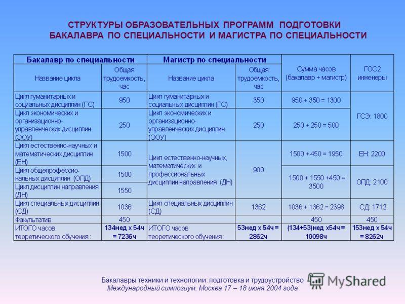 СТРУКТУРЫ ОБРАЗОВАТЕЛЬНЫХ ПРОГРАММ ПОДГОТОВКИ БАКАЛАВРА ПО СПЕЦИАЛЬНОСТИ И МАГИСТРА ПО СПЕЦИАЛЬНОСТИ Бакалавры техники и технологии: подготовка и трудоустройство Международный симпозиум. Москва 17 – 18 июня 2004 года