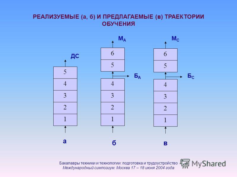 РЕАЛИЗУЕМЫЕ (а, б) И ПРЕДЛАГАЕМЫЕ (в) ТРАЕКТОРИИ ОБУЧЕНИЯ 5 1 2 4 3 1 2 4 3 6 5 1 2 4 3 6 5 ДС а вб БАБА БСБС МСМС МАМА Бакалавры техники и технологии: подготовка и трудоустройство Международный симпозиум. Москва 17 – 18 июня 2004 года
