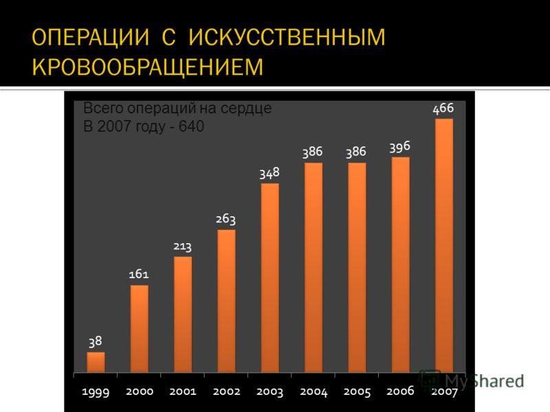 Всего операций на сердце В 2007 году - 640